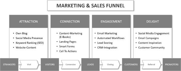 Marketing-and-Sales-Funnel-englisch