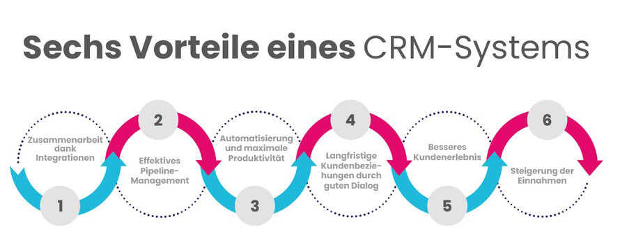 6-vorteile-crm-systems