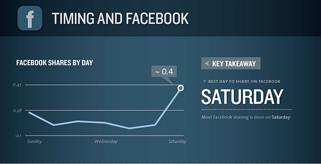 facebook-shares-by-day