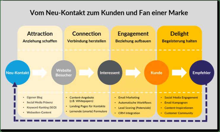 inbound-marketing-methodik-thought-leader-systems