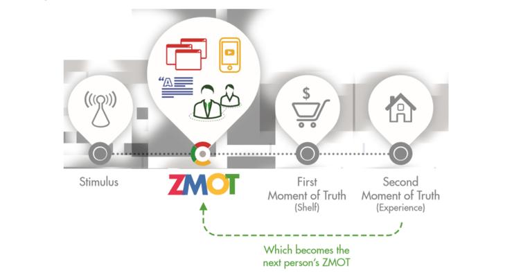 zero-moment-of-truth-google-studie-1024x545