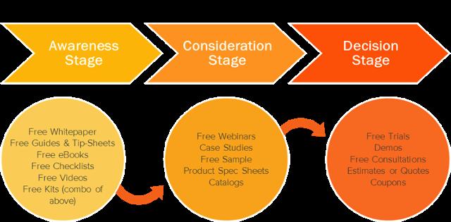 agile-marketing-buyers-journey-phasen