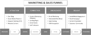 marketing-and-sales-funnel-tls