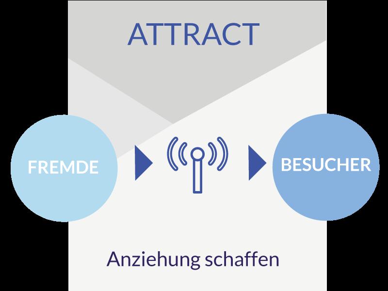 TLS-Attract