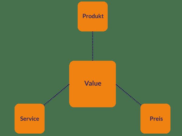 TLS-Das-Nutzenversprechen