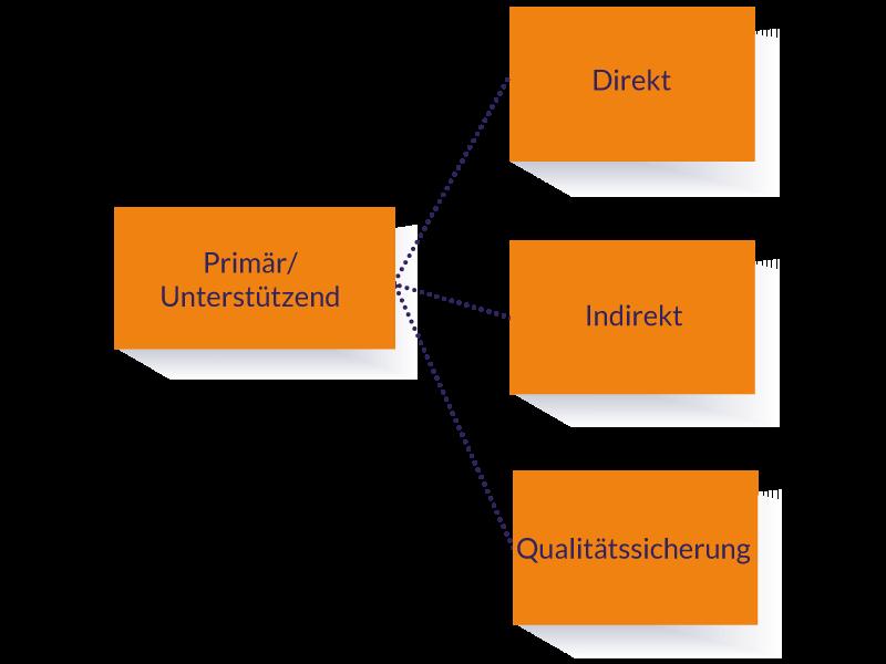TLS-Das-Prozessmodell