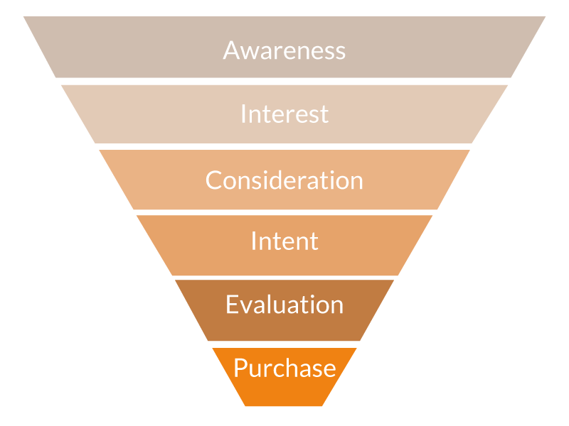 TLS-Der-Sales-Funnel