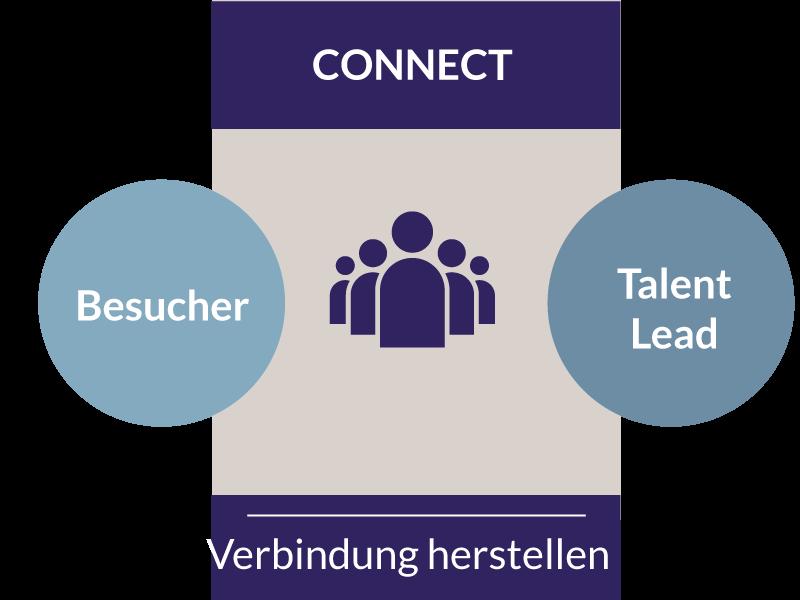 TLS-Die-Inbound-Recruiting-Methode-Phase-2