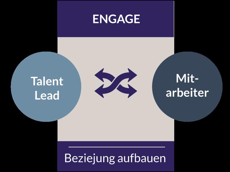 TLS-Die-Inbound-Recruiting-Methode-Phase-3