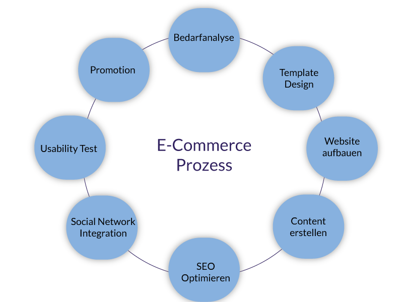 TLS-E-Commerce-Prozess