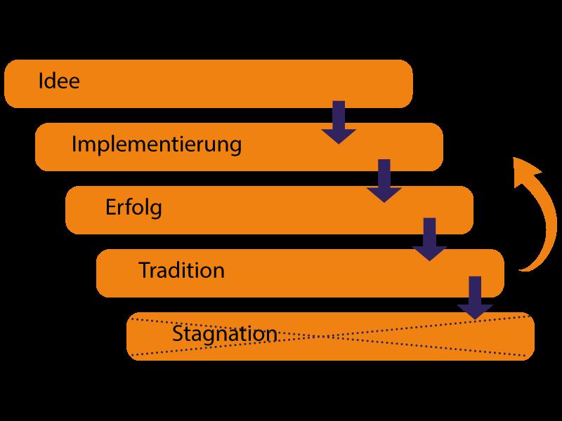 TLS-Etablierte-Geschäftsmodelle-weiterentwickeln