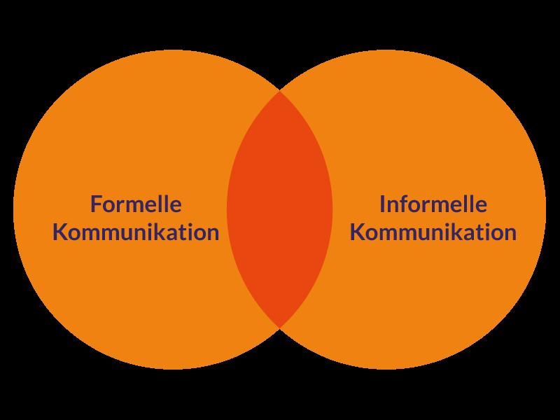 TLS-Formen-der-internen-Kommunikation
