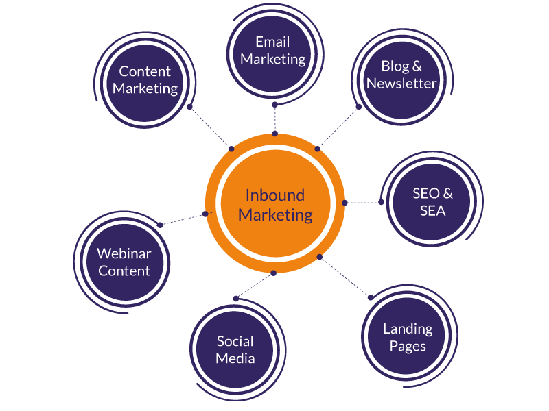 TLS-Inbound-Marketing