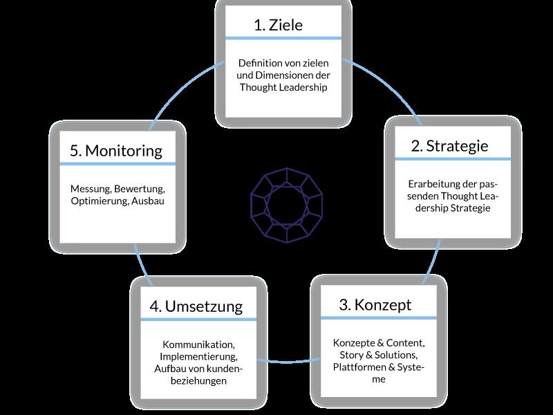 TLS-Mit-5-Schritten-zu-Ihrer-Thought-Leadership