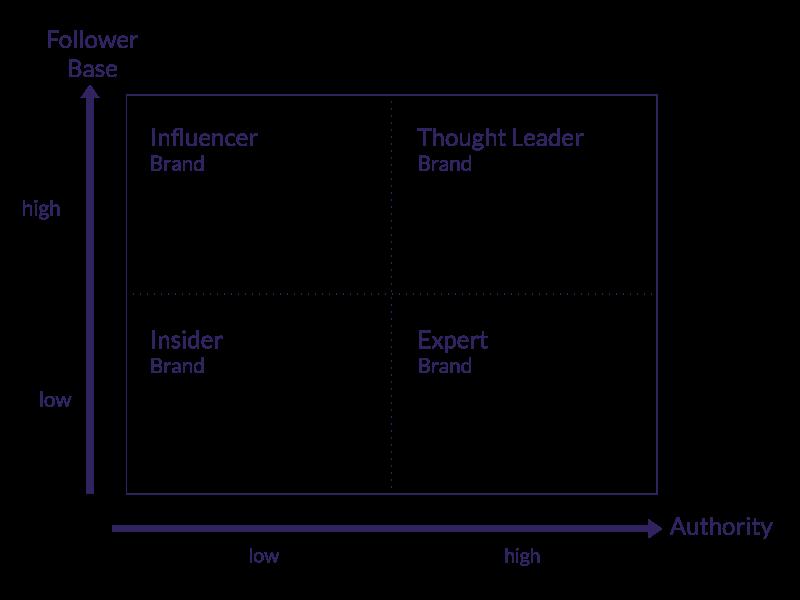 TLS-Thought-Leader-sind-die-Autoritaeten-im-Markt-1