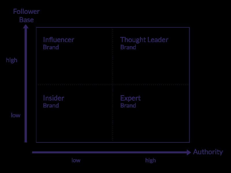 TLS-Thought-Leader-sind-die-Autoritaeten-im-Markt