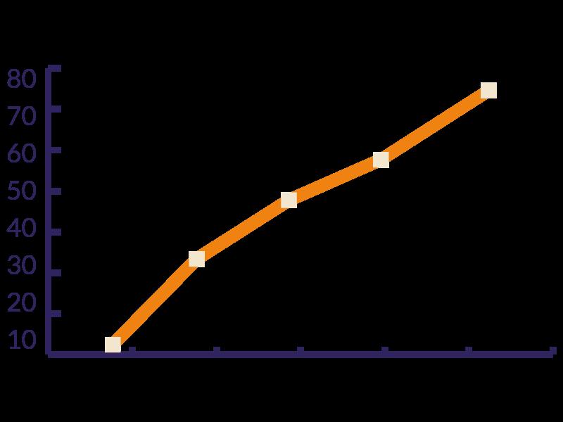 TLS-Wachstumsziele