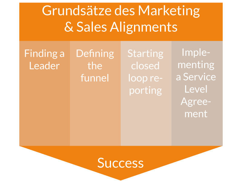 TLS-Was-ist-Marketing-&-Sales-Alignment