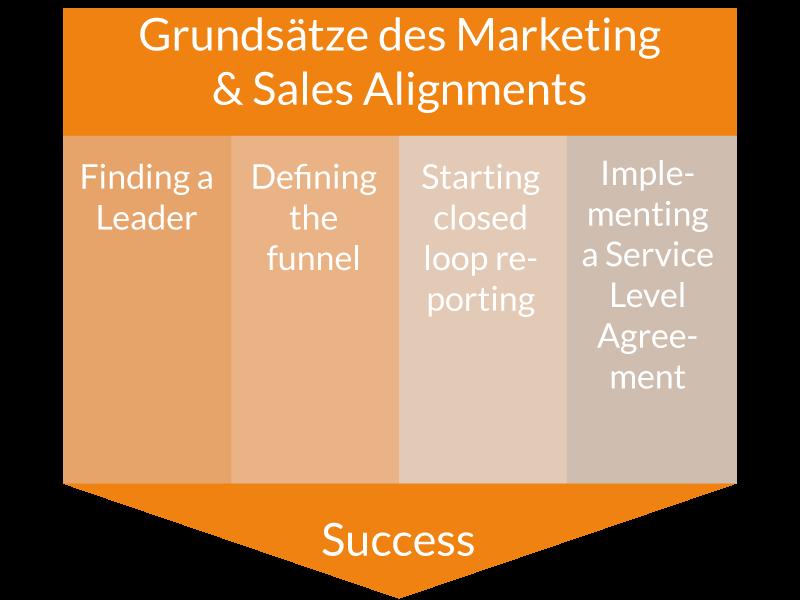TLS-Was-ist-Marketing-&-Sales-Alignment