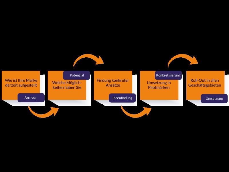 TLS-unser-Markenstrategie-Ansatz