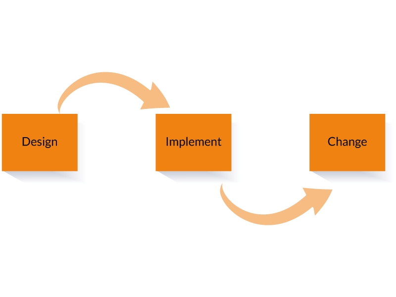 TLS-was-ist-change-management-3