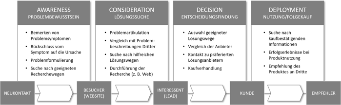 Customer_ Journey_deutsch