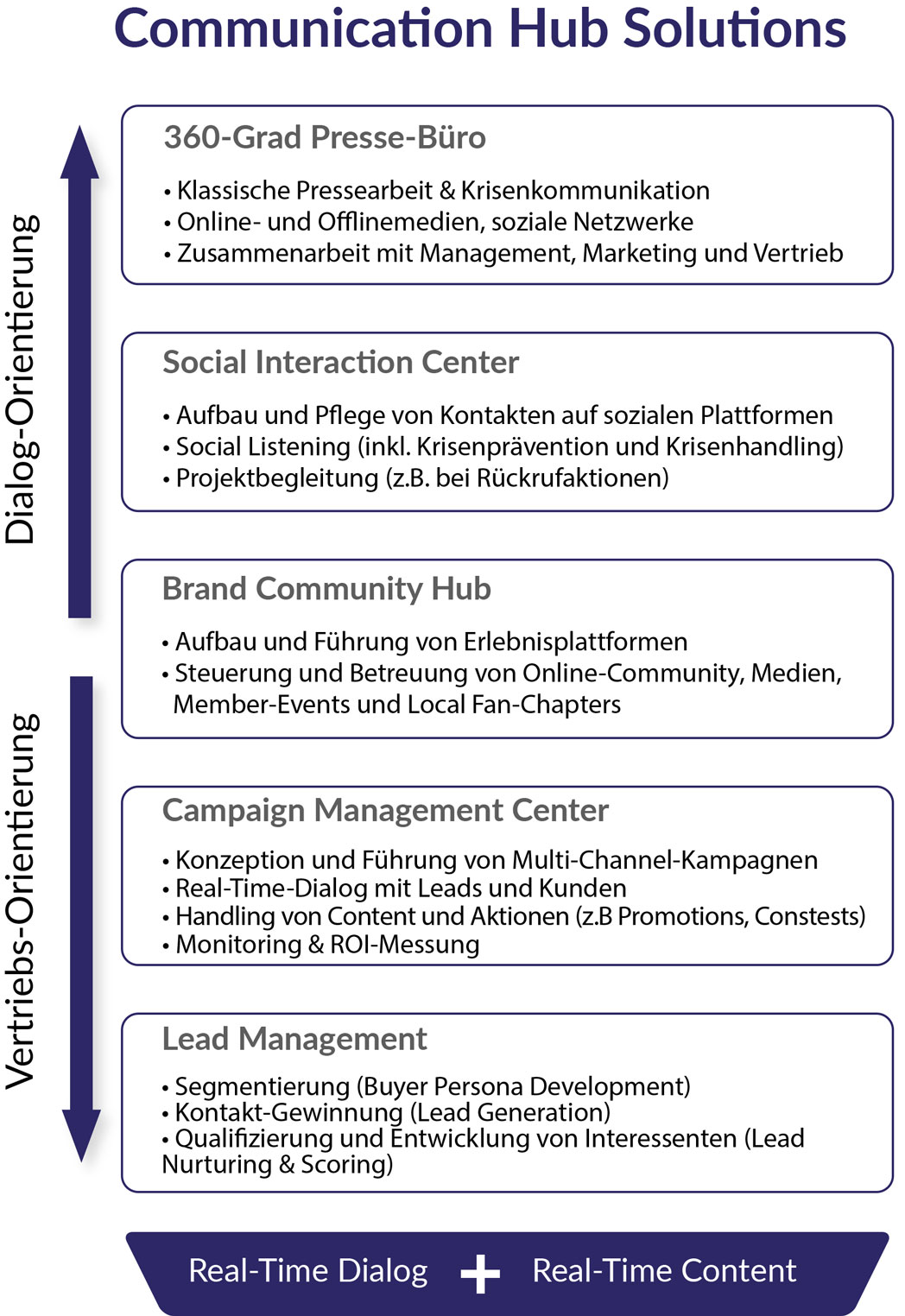 communication-hub-solutions-1