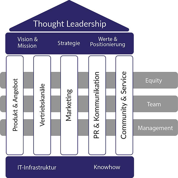 business-architecture-mit-thought-leadership