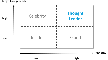 Thought-Leader-Matrix-2016