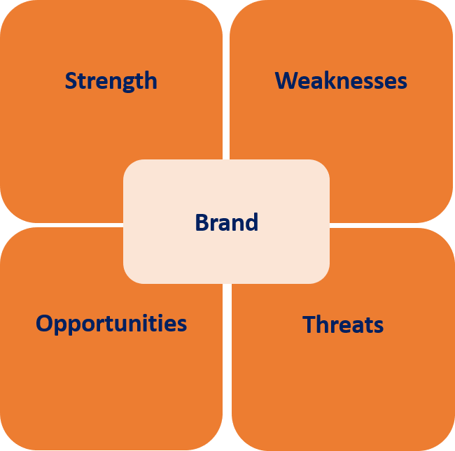 brand-strategy-swot-diagram-thought-leader-systems