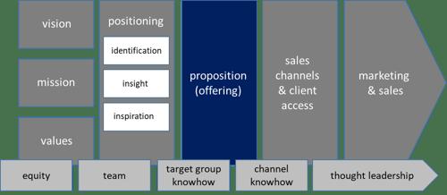 business architects EN 3