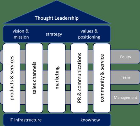 business architects TLS EN