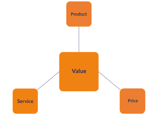 business-models-the-value-proposition