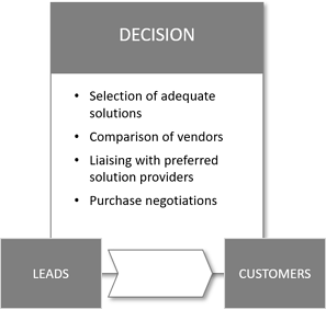 decision-phase-of-customer-journey