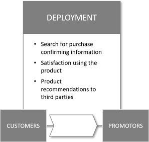 deployment-phase-of-customer-journey