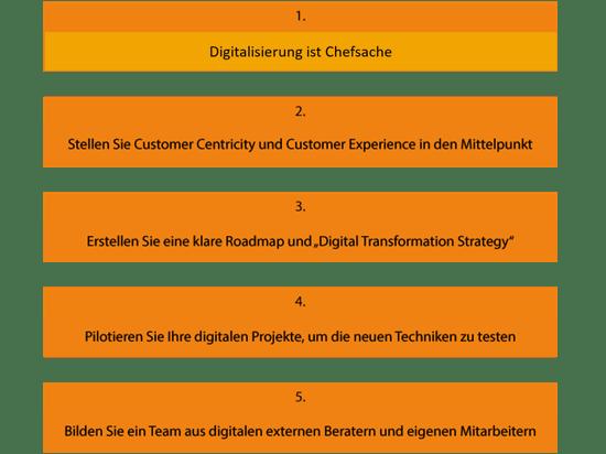 digitale-transformation_ihr-weg