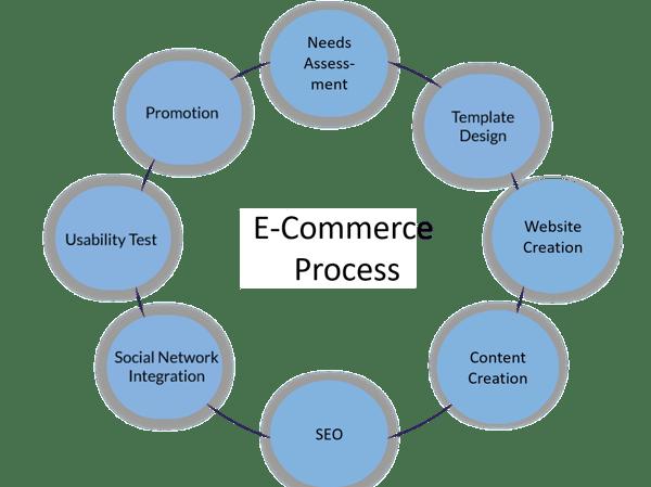 ecommerce-process-tls
