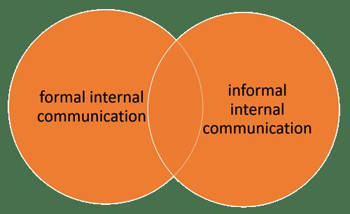 formal-and-informal-internal-communication-TLS