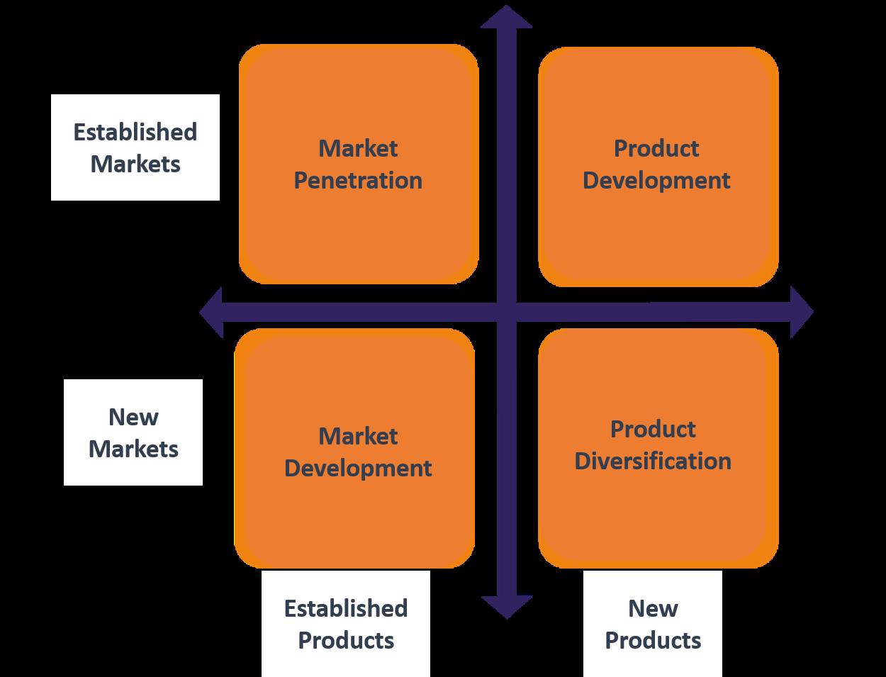 growth-strategy-in-the-digital-era