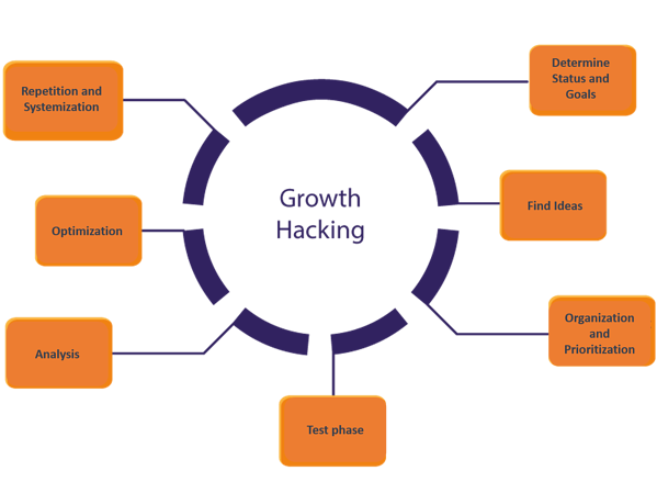 how-does-growth-hacking-work