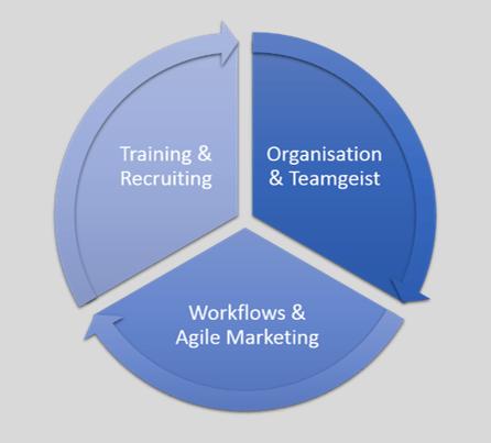 inbound-marketing-das-richtige-management-und-team-training