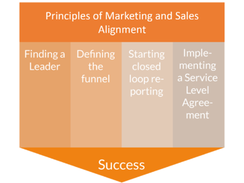 principles-of-marketing-and-sales-aligment-1