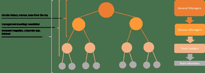what-is-formal-internal-communication-tls